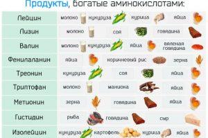 Аминокислоты при лечении цирроза печени